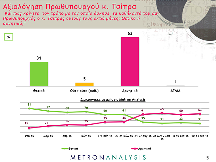 Δημοσκόπηση Metron Analysis - ant1news - 5