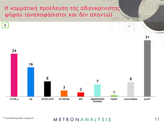 Δημοσκόπηση Metron Analysis - ant1news - 11