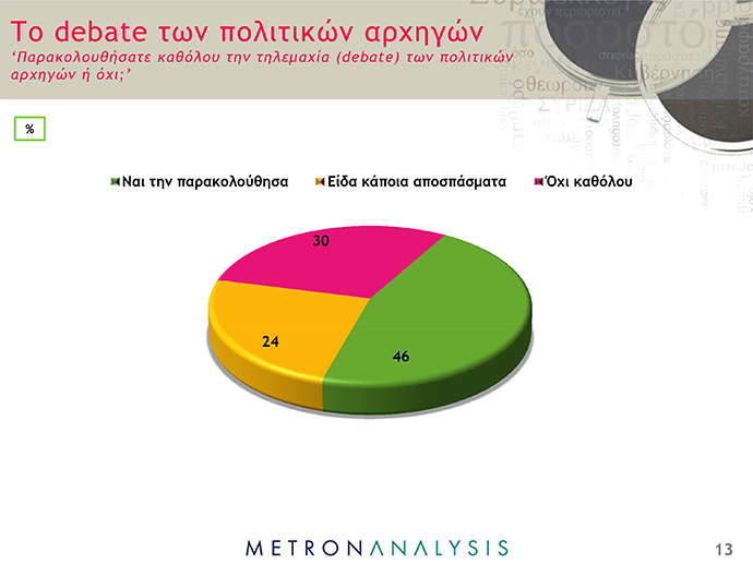 Δημοσκόπηση Metron Analysis - ant1news - 13