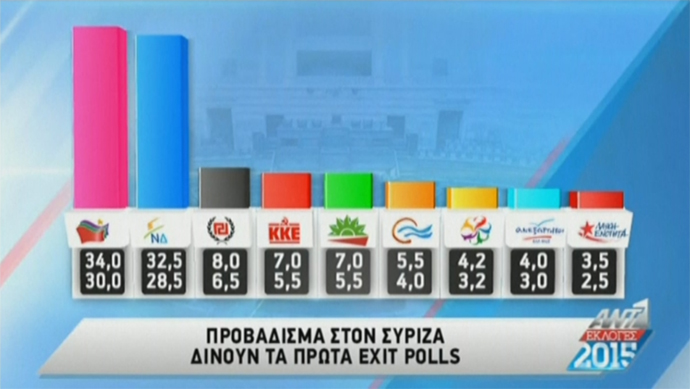 ANT1 TV - Exit Poll - εκλογές Σεπτ 2015