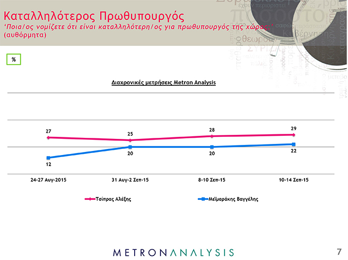Δημοσκόπηση Metron Analysis - ant1news - 7