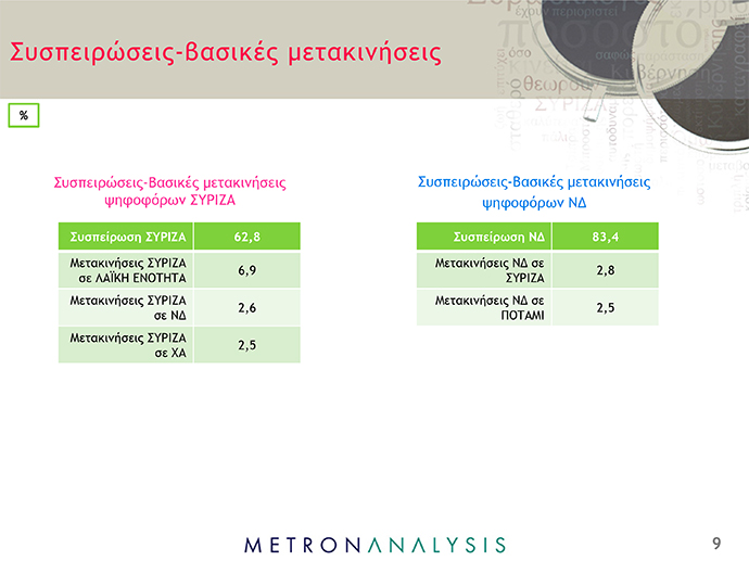 Δημοσκόπηση Metron Analysis - ant1news - 9